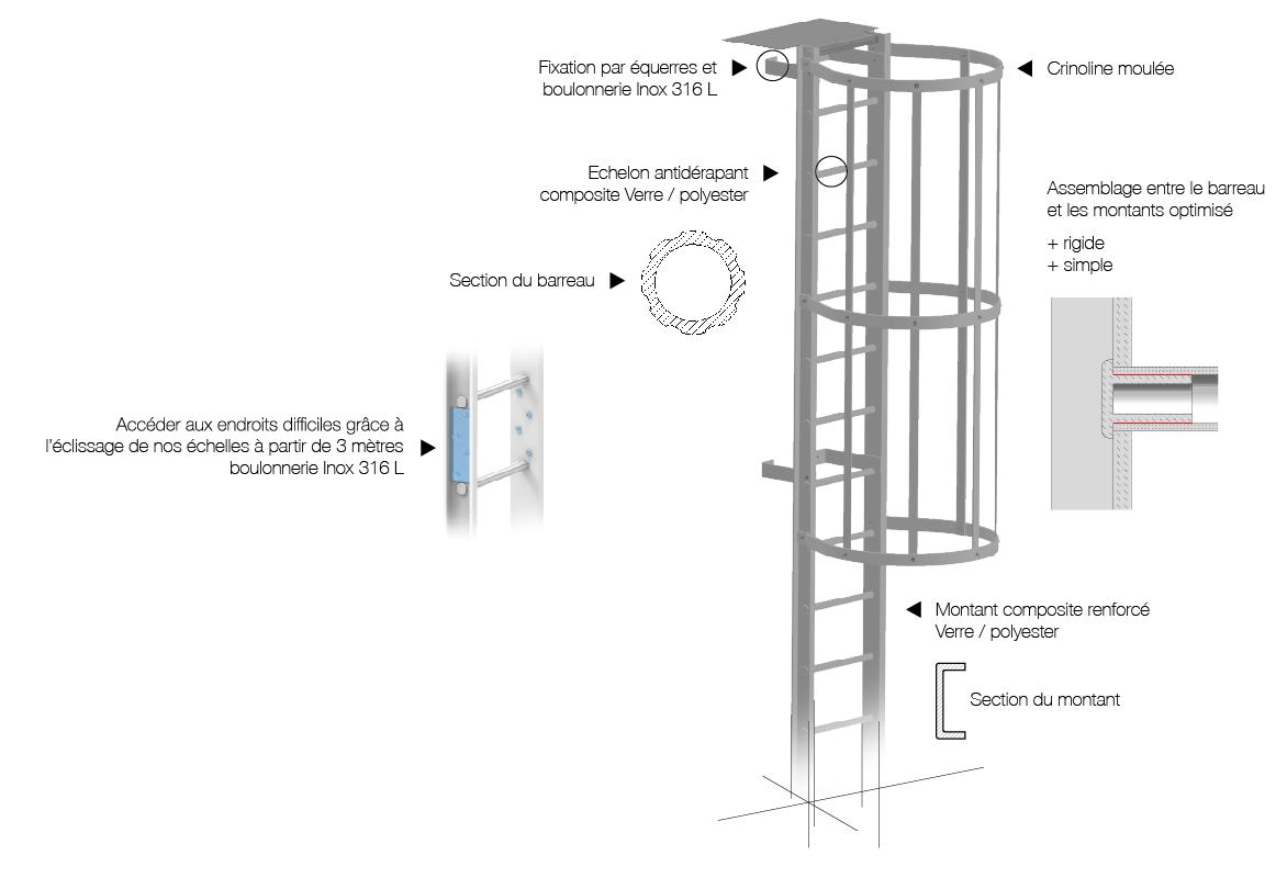 échelle à crinoline composite en 3 dimensions