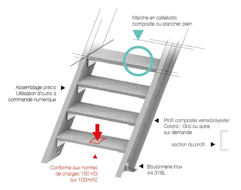 escalier en matériaux composite